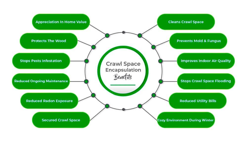 crawl space encapsulation benefits info graphics